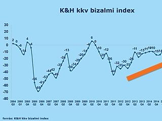 Ennyire optimisták még sosem voltak a magyar cégek