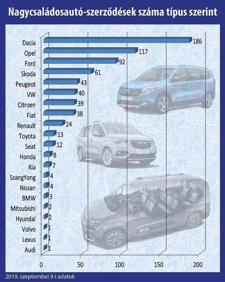 Kiderült, mely márkák futnak a nagycsaládosok autóvásárlási programjában