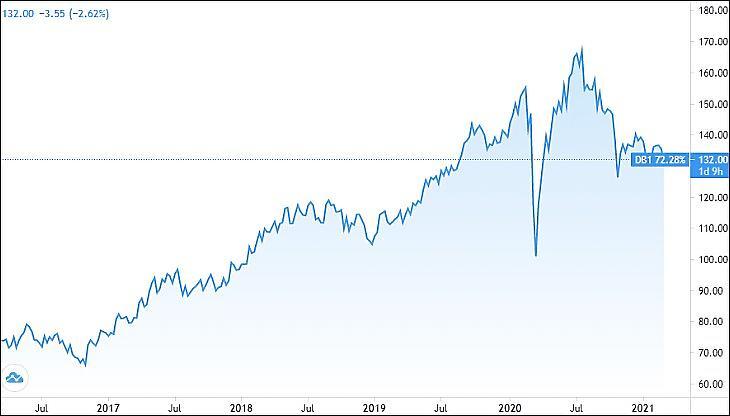 A frankfurti tőzsdét is működtető Deutsche Börse AG részvényének árfolyama (Tradingview.com)