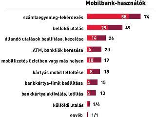 Hiába kényelmesebb, mégis félnek a magyarok ettől a megoldástól