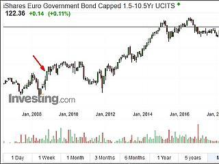 A részvények, vagy a kötvények teljesítettek jobban a Lehman-válság óta?
