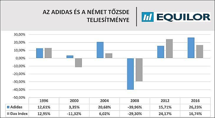 Az Adidas és a német tőzsde teljesítménye