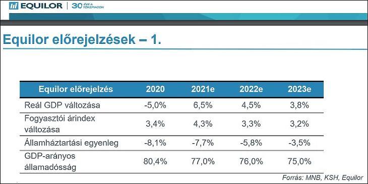 Az Equilor Befektetési Zrt. előrejelzései
