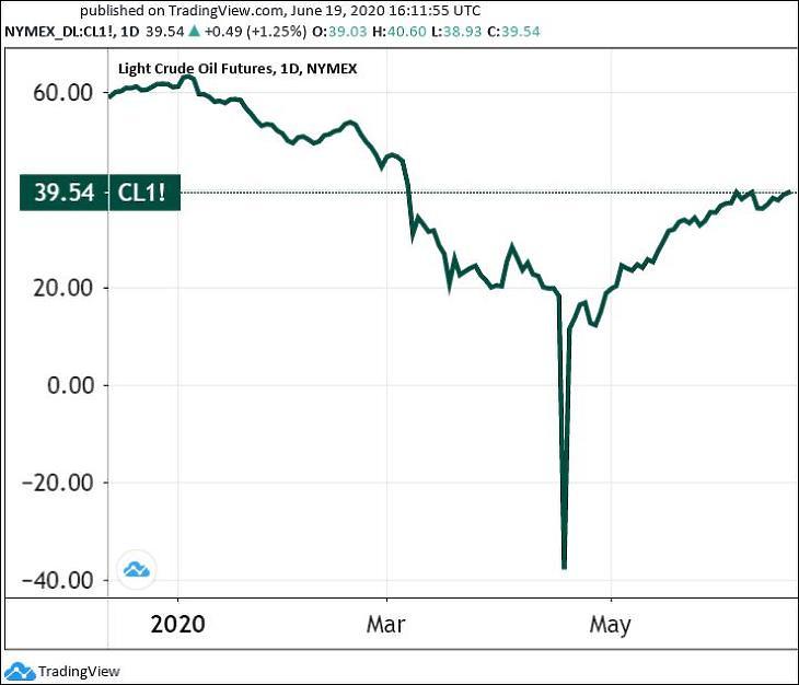 Grafikon: A WTI olaj árfolyama (Tradingview.com)