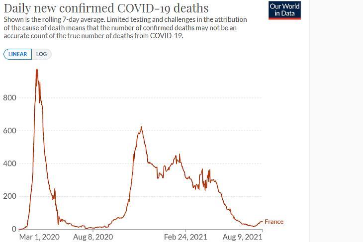 A koronavírusos halálesetek napi száma Franciaországban. (Hétnapos átlag. Forrás: Our World In Data)
