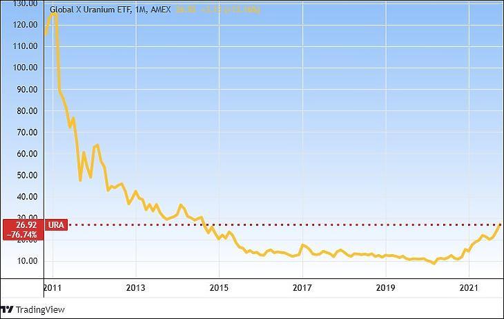 A Global X Uranium ETF (URA) hosszú távú árfolyama (Tradingview.com)