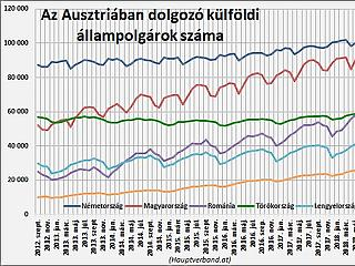 Lassul a magyar munkaerő Ausztriába vándorlása?