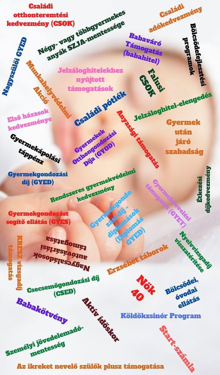 Gyermekvállalási, gyermeknevelési támogatások Magyarországon (Grafika: Canva.com)