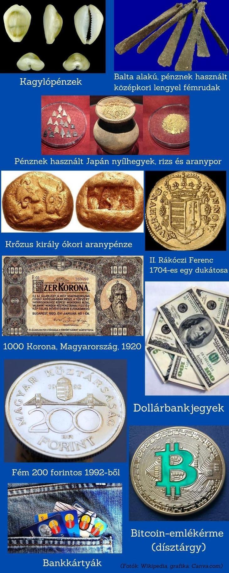 Történelmi pénzek (Wikipedia, Canva.com)