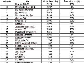 KPMG: vége a Manchester United uralmának, a Real Madrid a legértékesebb fociklub