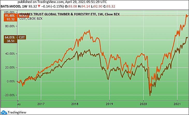 Két faipari részvény-ETF árfolyama öt évre (Tradingview.com)