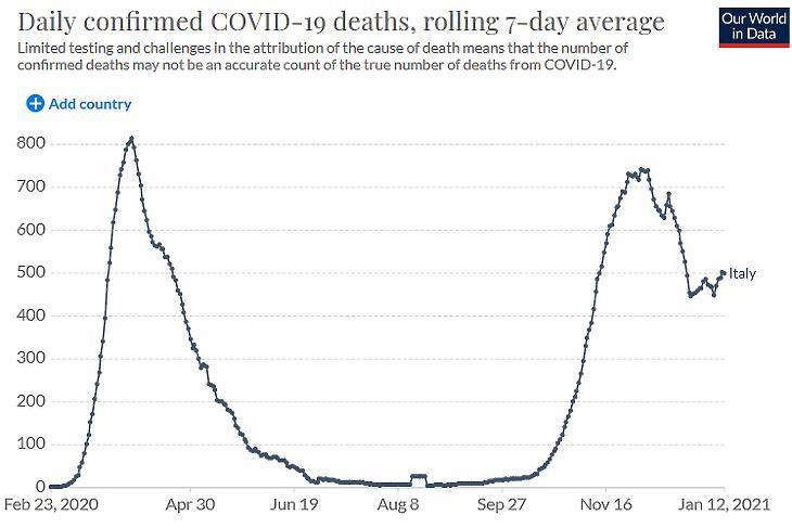 A napi koronavírusos halálesetek száma Olaszországban. (Hétnapos átlag, forrás: Our World In Data)