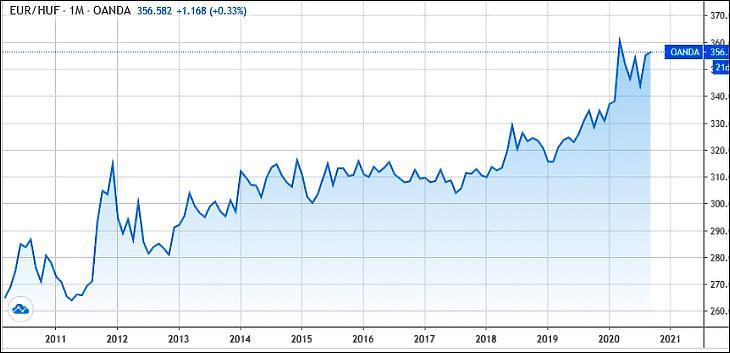 Grafikon: euró/forintárfolyam 10 évre (Tradingview.com)