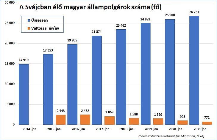 5. A Svájcban élő magyar állampolgárok száma (forrás: Staatssekretariat für Migration, SEM)