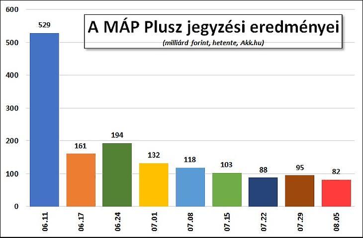 A nap grafikonja: a szuperkötvényt a nyaralók kevésbé vették