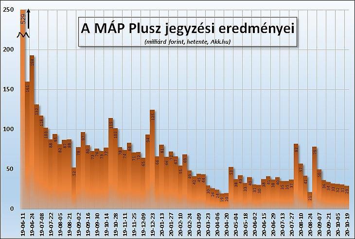1. Ábra: A MÁP Plusz jegyzési eredményei (forrás: Akk.hu)