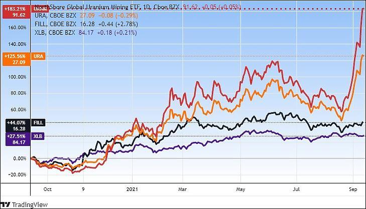 Két uránbánya-ETF (piros és narancs), valamint energiaipari (fekete) és általános nyersanyagipari ETF (lila). (Tradingview.com)