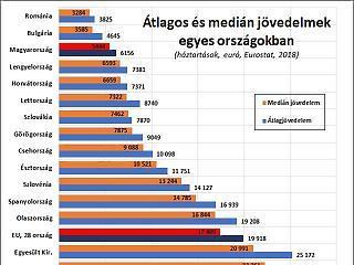 A nap grafikonja: Mit ér a bér? Mit ér a nyugdíj?
