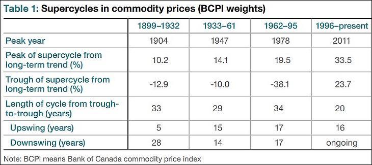 4. Ábra: A Bank of Canada kalkulációja az árupiaci szuperciklusokról (2016)
