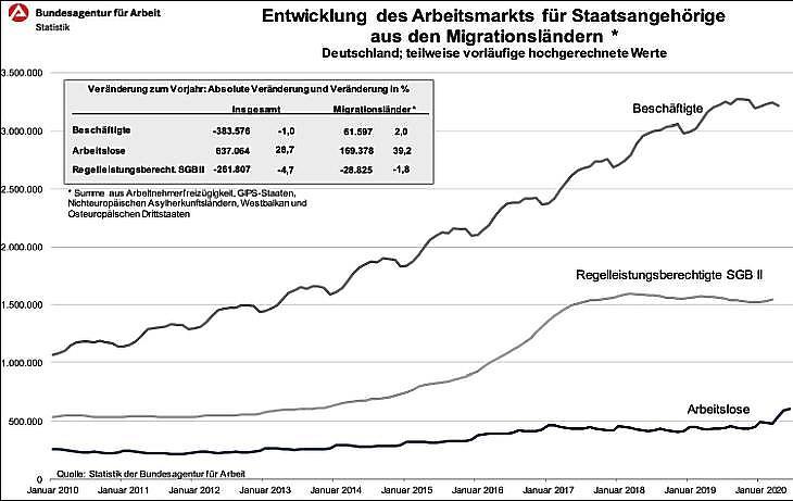 """Grafikon: A Németországban dolgozó külföldiek száma a """"migrációs országokból"""" (Dél-Európa, menekültek, az EU-hoz később csatlakozott, volt szocialista országok, EU-n kívüli Kelet-Európa együtt)"""