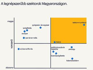 Kiderült, hol dolgoznának legszívesebben a magyarok