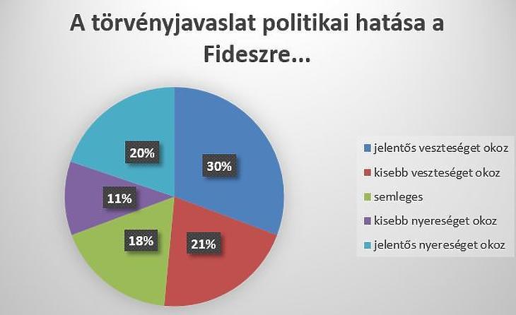 Óriási a rabszolgatörvény elutasítása – még a Fidesznek is kárt okozhat