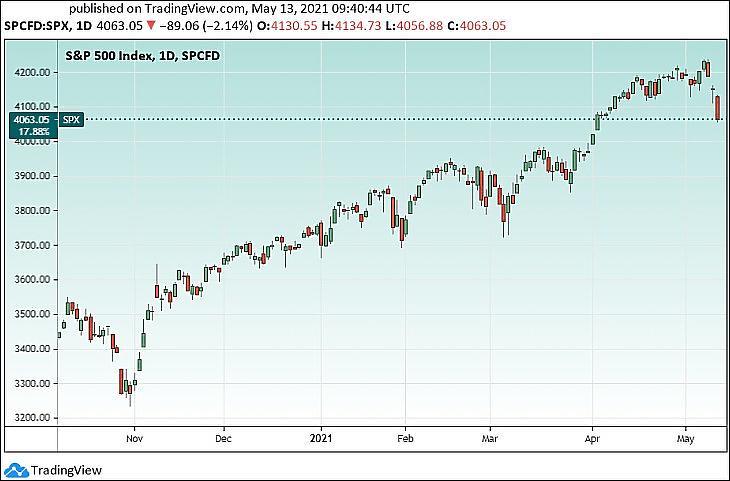 Az S&P 500 amerikai részvényindex (Tradingview.com)