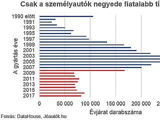 Baj van a magyarok autóival? Végzetesen öreg tragacsok az utakon