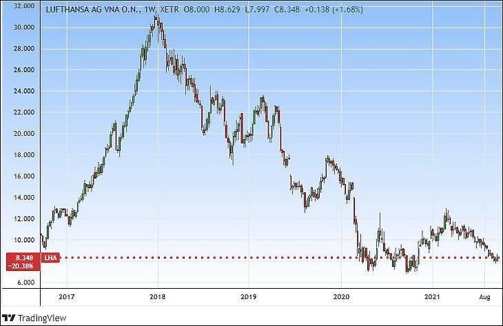 A Lufthansa árfolyama öt év alatt (Tradingview.com)