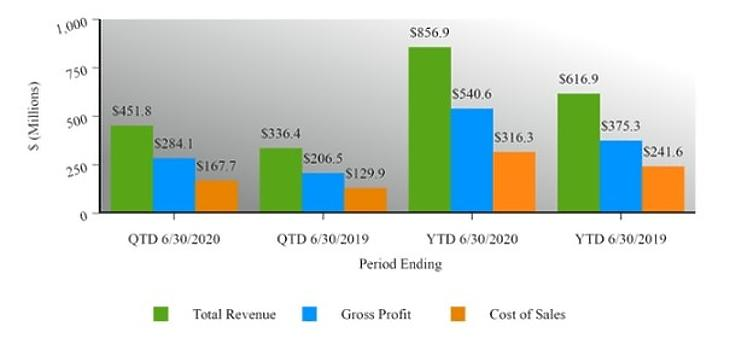 Forrás: DexCom Quarterly Report, Q2 2020