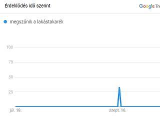 Letarolta a magyar internetet a lakástakarék  - valaki előre tudta, mi lesz?