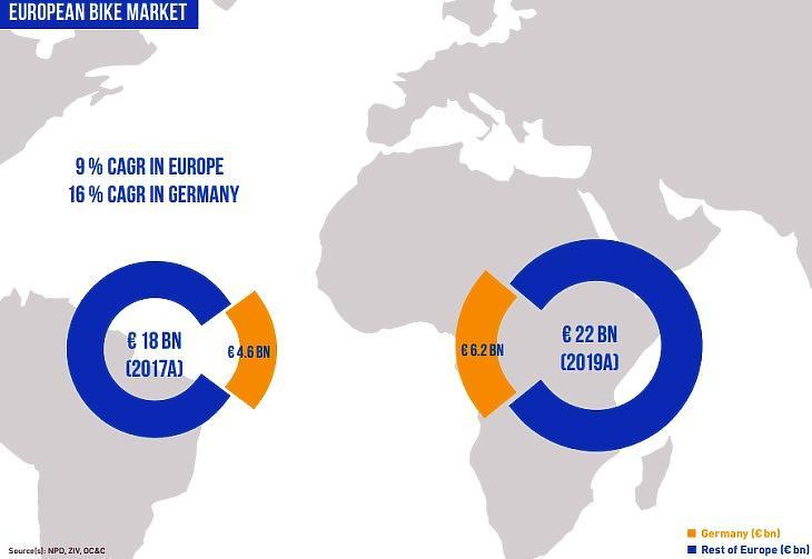 Az európai és a német kerékpár-piac mérete és növekedése a Bike24 szerint. (Milliárd euró és százalék.)