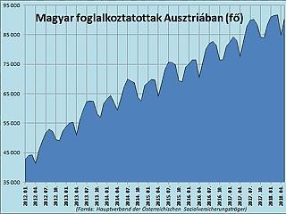 Megint nagyon megugrott az Ausztriában dolgozó magyarok száma