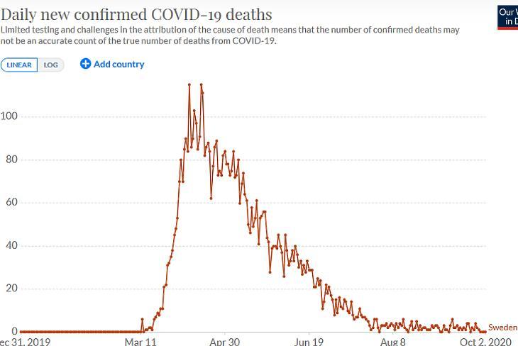 A napi koronavírusos halálesetek száma Svédországban. (Forrás: Our World In Data)