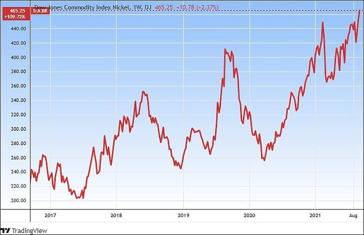 A Dow Jones Nickel Commodity index (Tradingview.com)