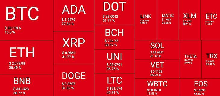 Kriptodeviza-hőtérkép az utóbbi egy hétben. A piros négyzetek esést, a zöldek emelkedést jeleznek (Forrás: Quantifycrypto.com)