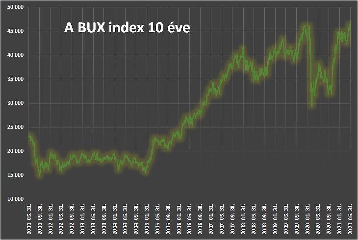 A BUX index 10 éve