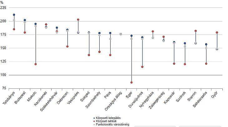 Társasházi lakások árváltozása euroban, 2014-2018 (forrás: KSH)