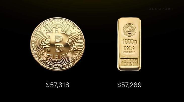 Egy bitcoin=egy kiló arany? (Forrás: Faceboook)