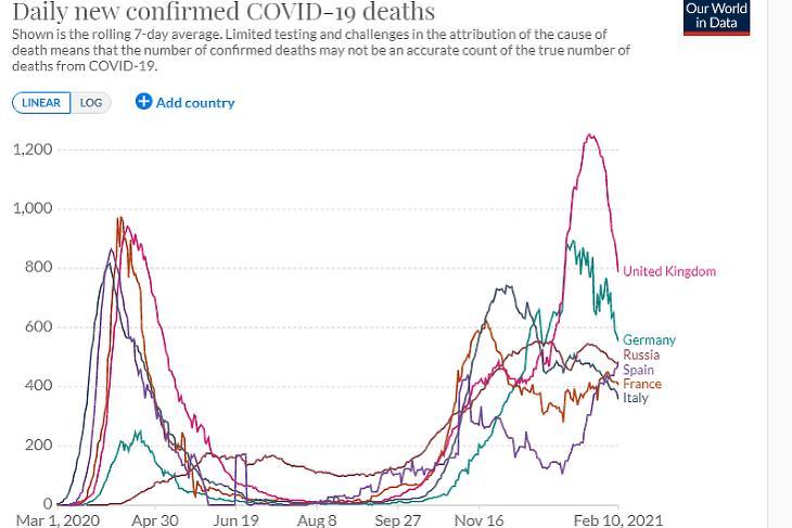 A napi koronavírusos halálesetek száma a legnagyobb európai országokban. (Hétnapos átlag, forrás: Our World In Data)