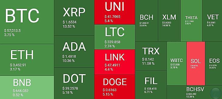 Kriptodeviza-hőtérkép az utóbbi 24 órára. A piros négyzetek esést, a zöldek emelkedést jeleznek (Forrás: Quantifycrypto.com)