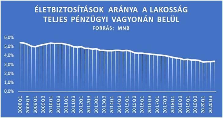Az életbiztosítások aránya a lakosság teljes pénzügyi vagyonán belül (Forrás: MNB - Mabisz)