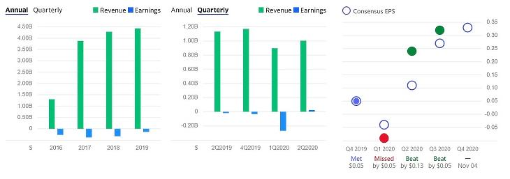 Forrás: Yahoo Finance - Vertiv Holdings Co. (VRT)