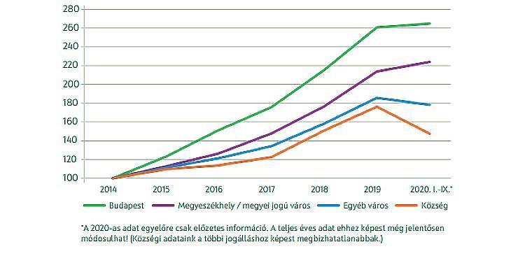 Lakóingatlanok nomuláis átlagára, 2014=100 (forrás: MNB)