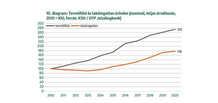 A földárak  drágulása megelőzte a lakóingatlanokét  (forrás: OTP Termőföld Értéktérkép)