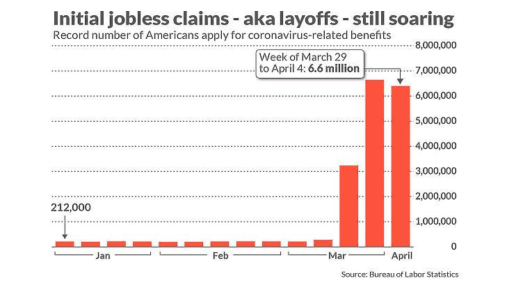 Három hét alatt lett 16 millió munkanélküli (Forrás: marketwatch.com)