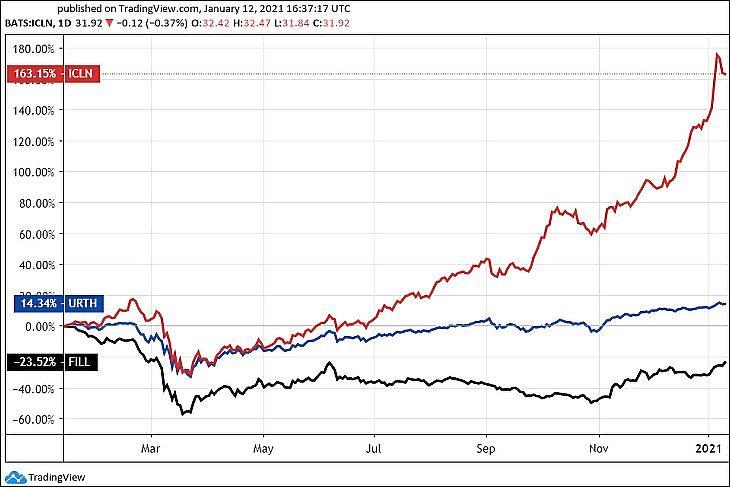 Grafikon: Három globális ETF: Megújuló energia (ICLN), hagyományos energiamultik (FILL), valamint a világ részvénypiaca (URTH). (Tradingview.com)