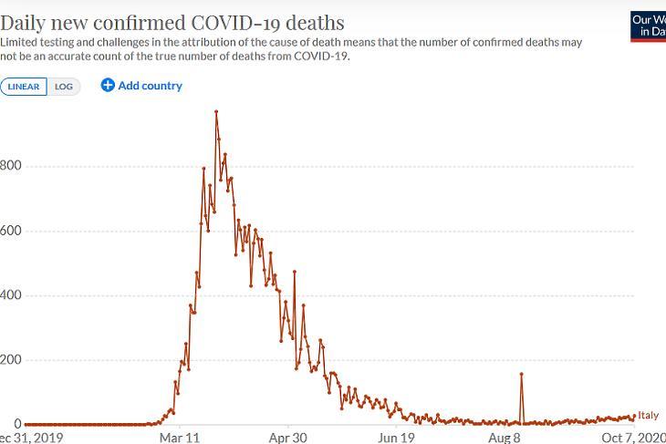 A napi koronavírusos halálesetek száma Olaszországban. (Forrás: Our World In Data)