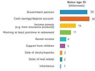 Meghökkentő eredmény a nyugdíjról: nem a magyarok a legfelelőtlenebbek?