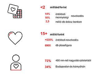 Valentin-nap: őrült dolgok derültek ki a magyarokról